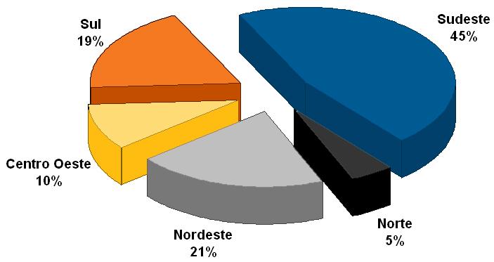 Gráfico da distribuição
